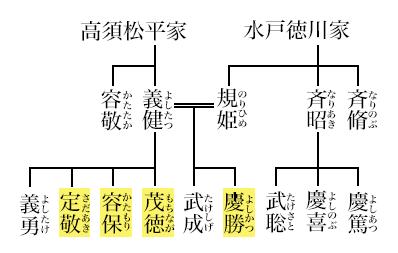 高須四兄弟の家系図